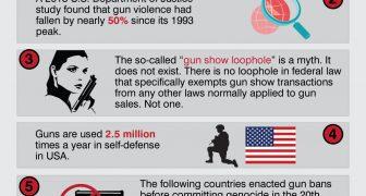 Top Five Facts Gun Control Advocates Hate