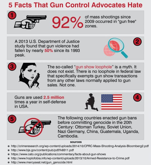 Top Five Facts Gun Control Advocates Hate